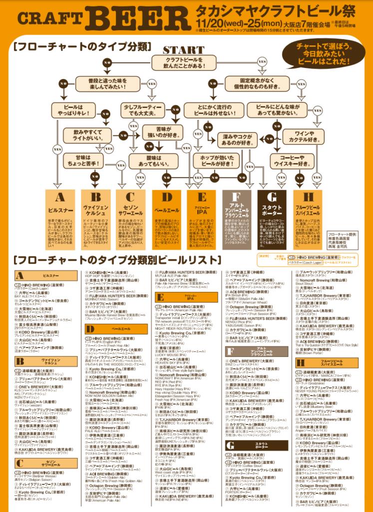 タカシヤマクラフトビール祭り2019(メニュー1)